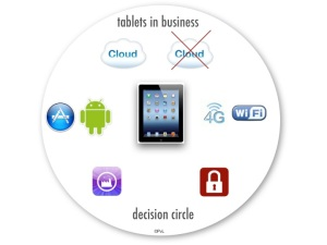 TabletsinbusinessDecisionCircle
