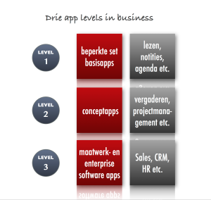 Drie app levels in business